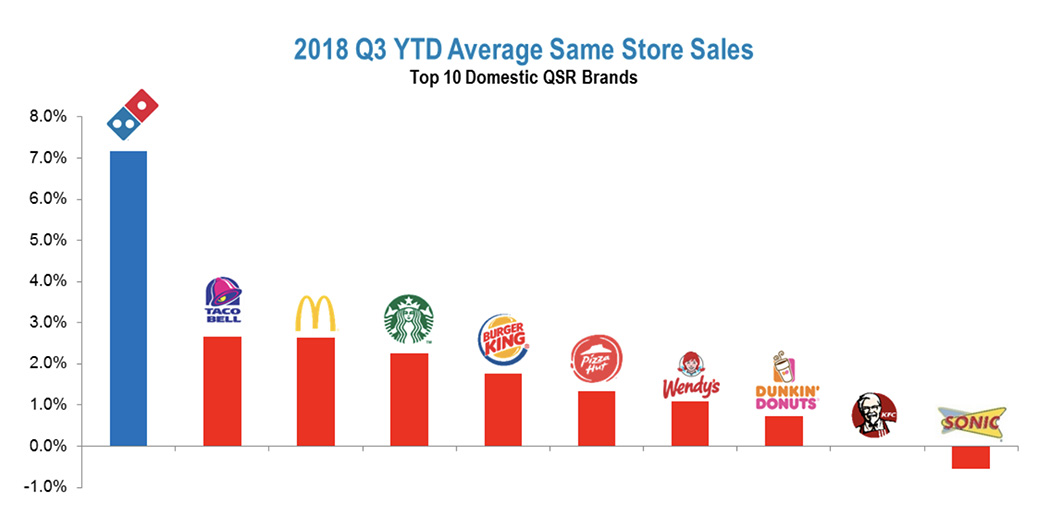 Domino's Same Store Sales 2018 Graphic