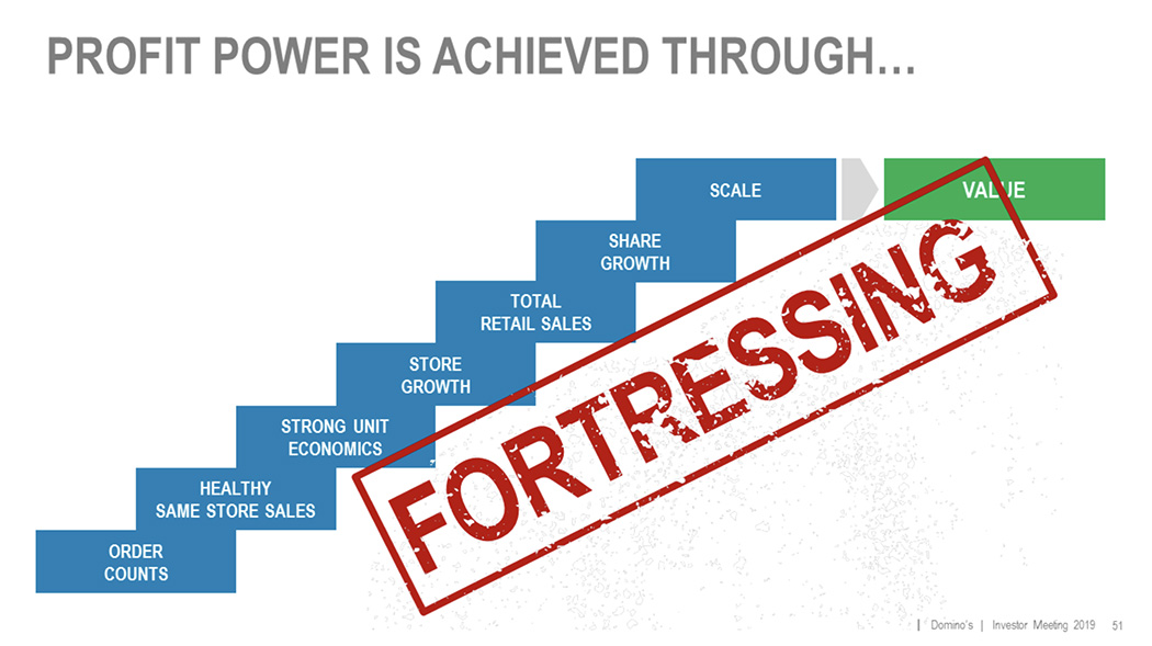 Domino's Fortressing Graphic