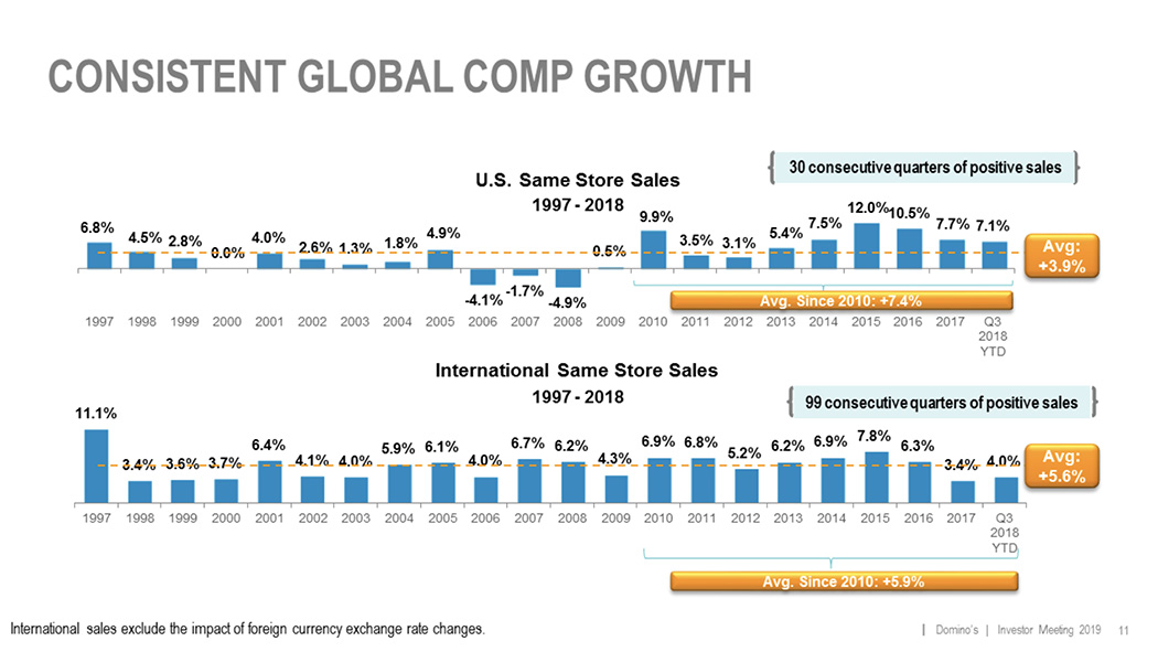 Domino's Global Growth Graphic