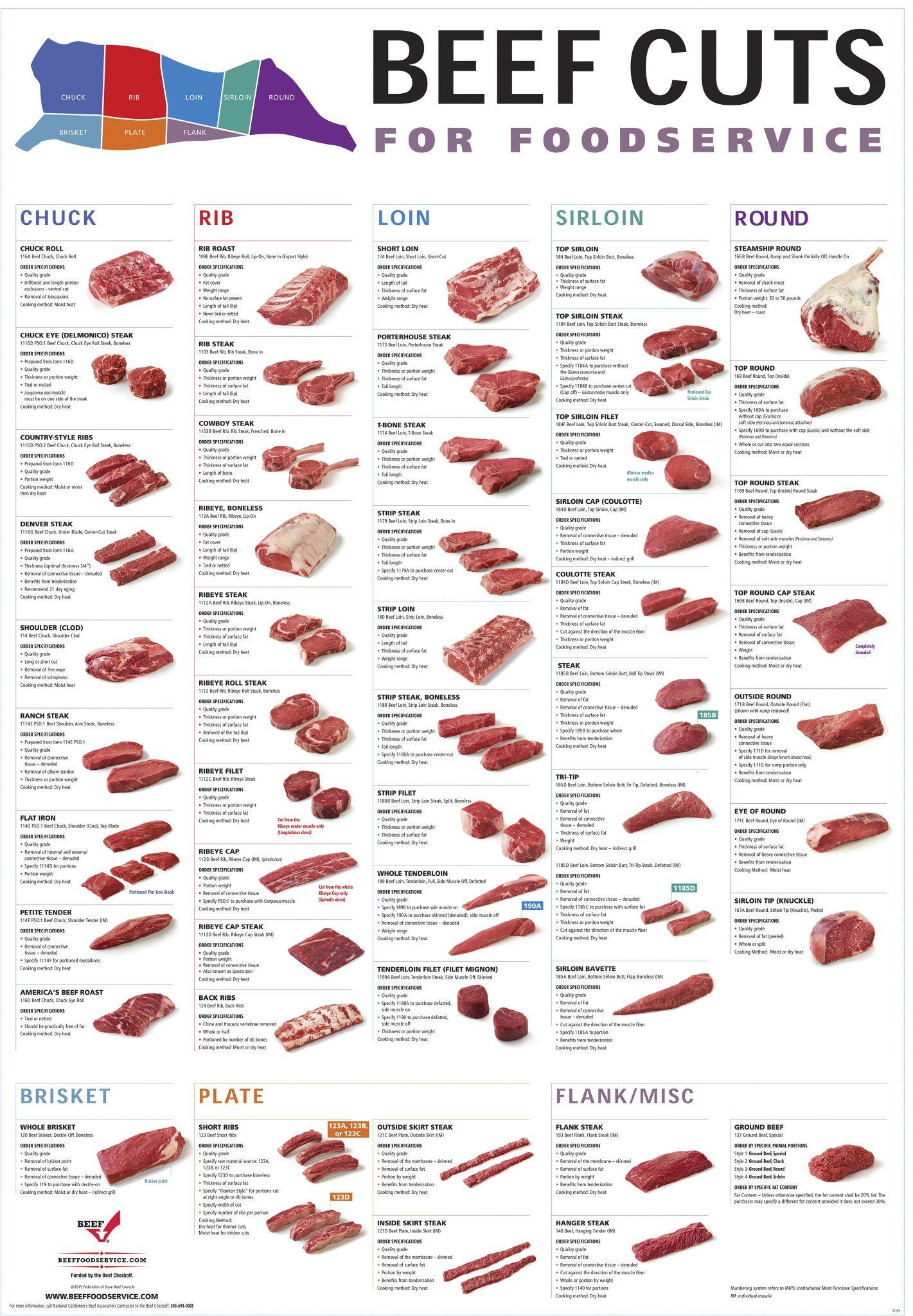 beef cuts for foodservice dennis paper food service