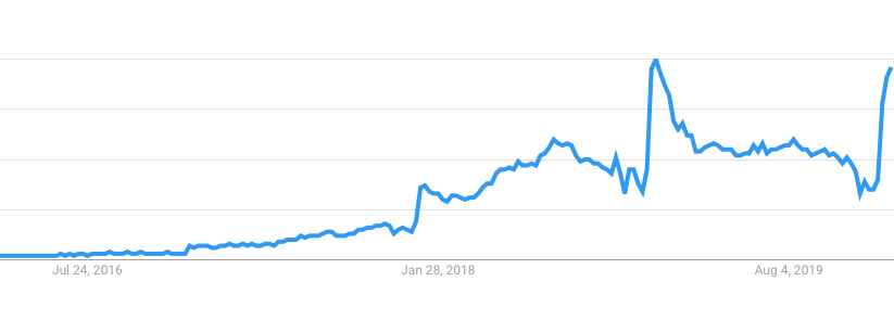 keto search term growth chart